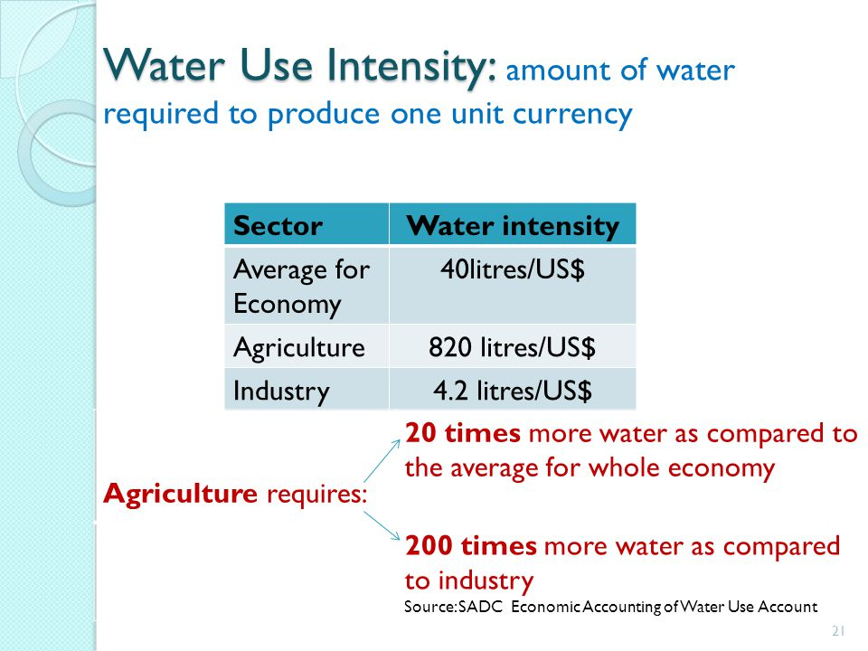 Water Use Intensity: Water Use Intensity: amount of water required to produce one unit currency 21 SectorWater intensity Average for Economy 40litres/US$ Agriculture820 litres/US$ Industry4.2 litres/US$ Agriculture requires: 20 times more water as compared to the average for whole economy 200 times more water as compared to industry Source: SADC Economic Accounting of Water Use Account