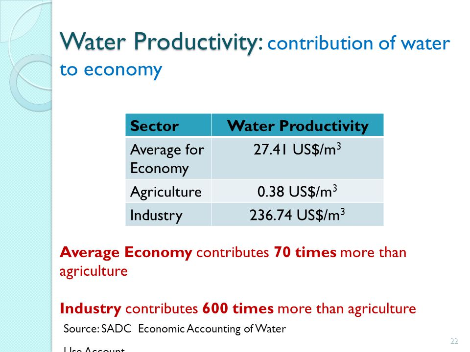 Water Productivity Water Productivity: contribution of water to economy 22 SectorWater Productivity Average for Economy 27.41 US$/m 3 Agriculture0.38 US$/m 3 Industry236.74 US$/m 3 Average Economy contributes 70 times more than agriculture Industry contributes 600 times more than agriculture Source: SADC Economic Accounting of Water Use Account