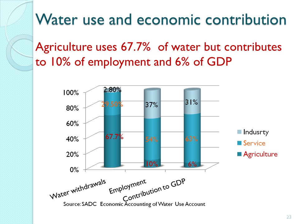 Water use and economic contribution Agriculture uses 67.7% of water but contributes to 10% of employment and 6% of GDP 23