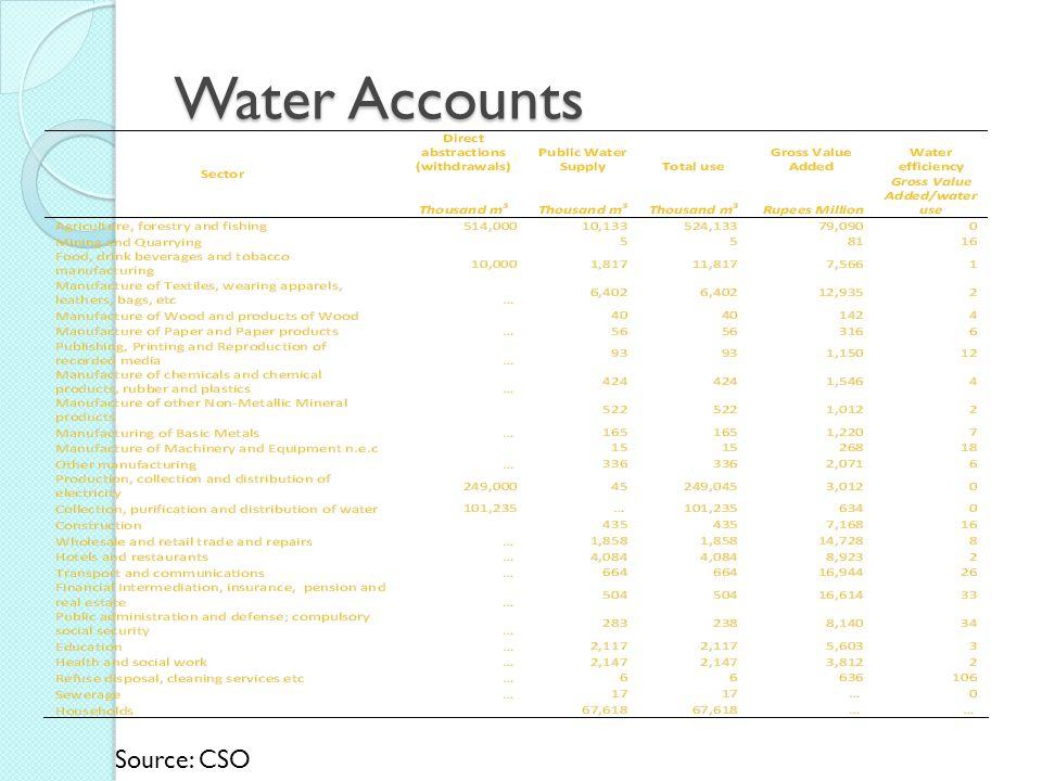 Water Accounts Source: CSO
