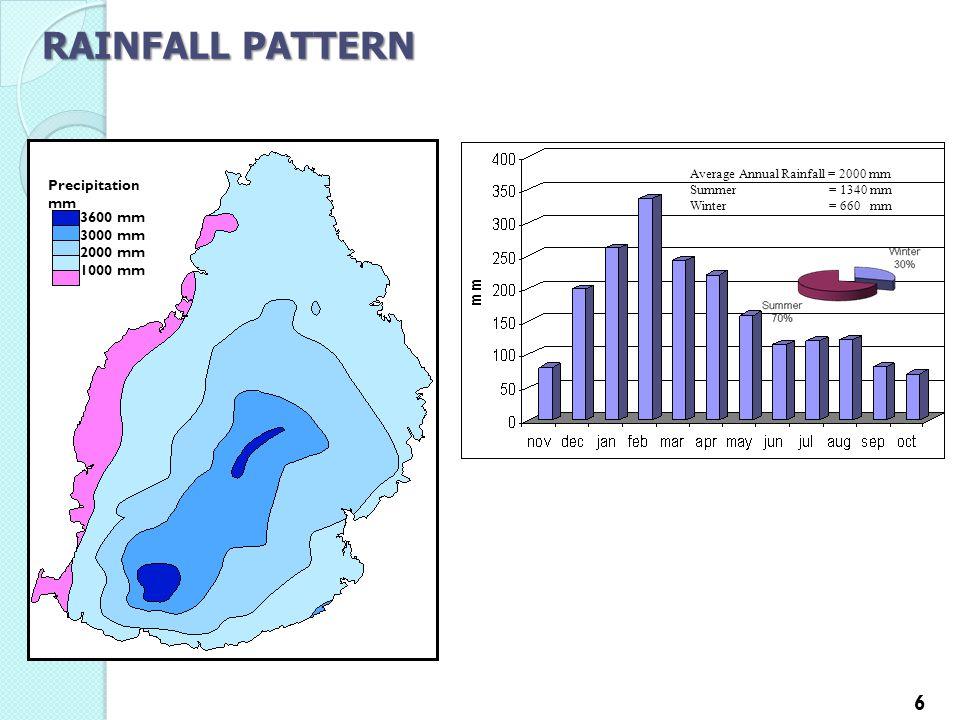 RAINFALL PATTERN 3600 mm 3000 mm 2000 mm 1000 mm Precipitation mm Average Annual Rainfall = 2000 mm Summer = 1340 mm Winter = 660 mm 6