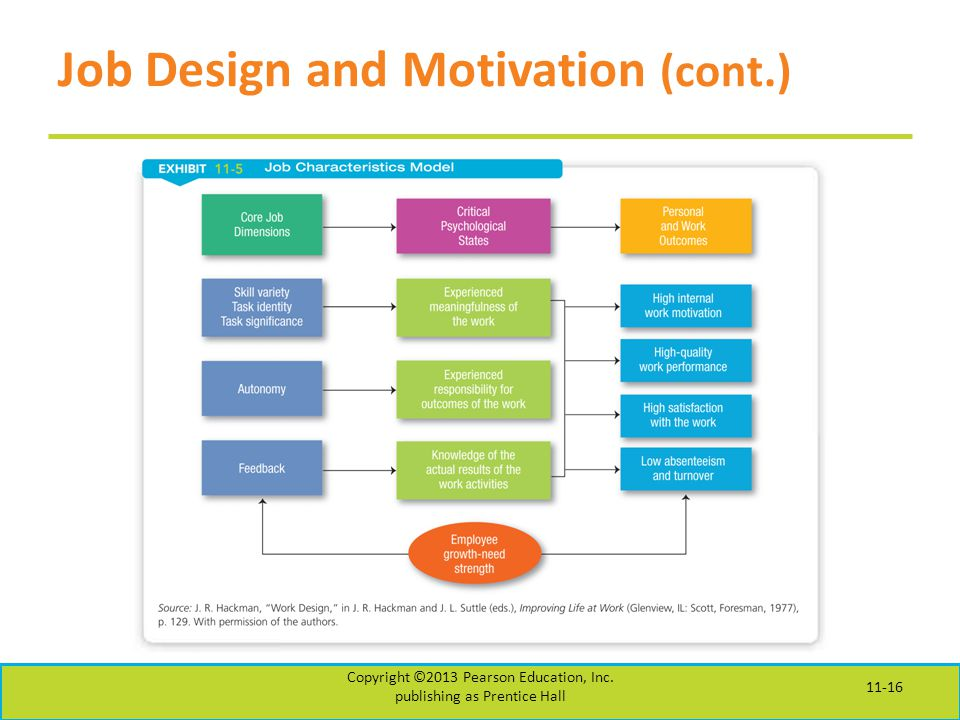 Job Design and Motivation (cont.) Copyright ©2013 Pearson Education, Inc.