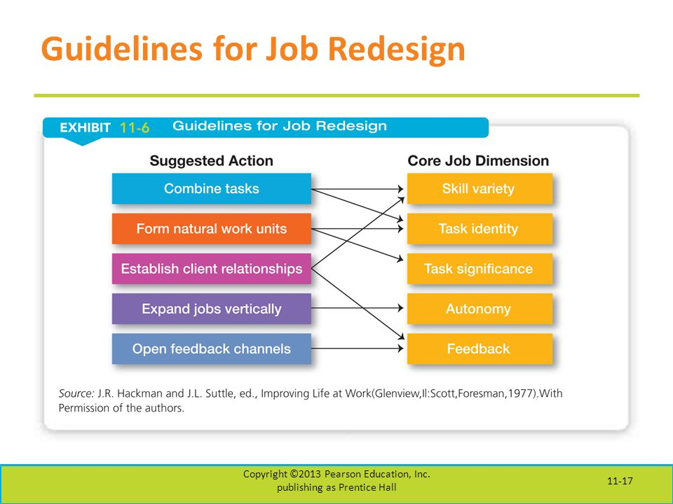 Guidelines for Job Redesign Copyright ©2013 Pearson Education, Inc.