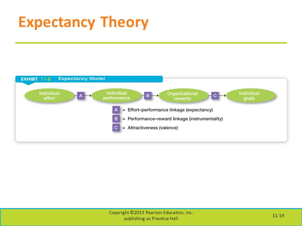 Expectancy Theory Copyright ©2013 Pearson Education, Inc. publishing as Prentice Hall 11-19