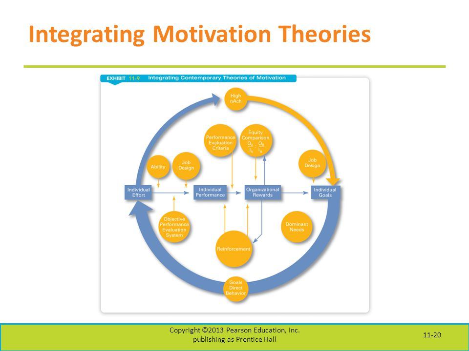 Integrating Motivation Theories Copyright ©2013 Pearson Education, Inc.