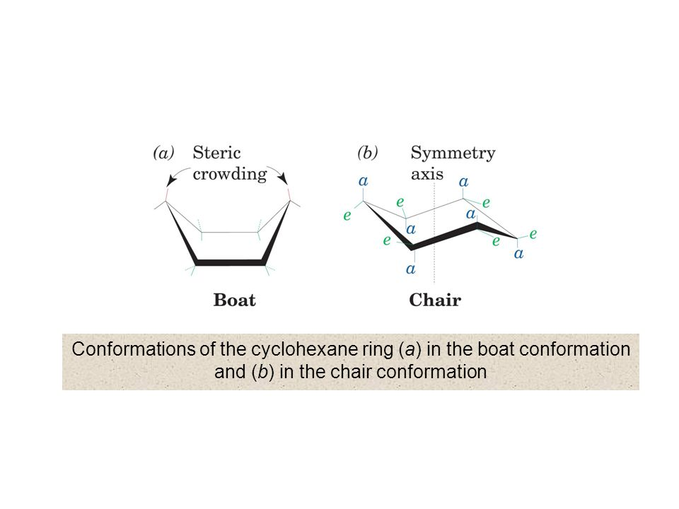 The two idealized chair conformations of  - D -glucopyranose 4C14C1 1C41C4 more stableless stable