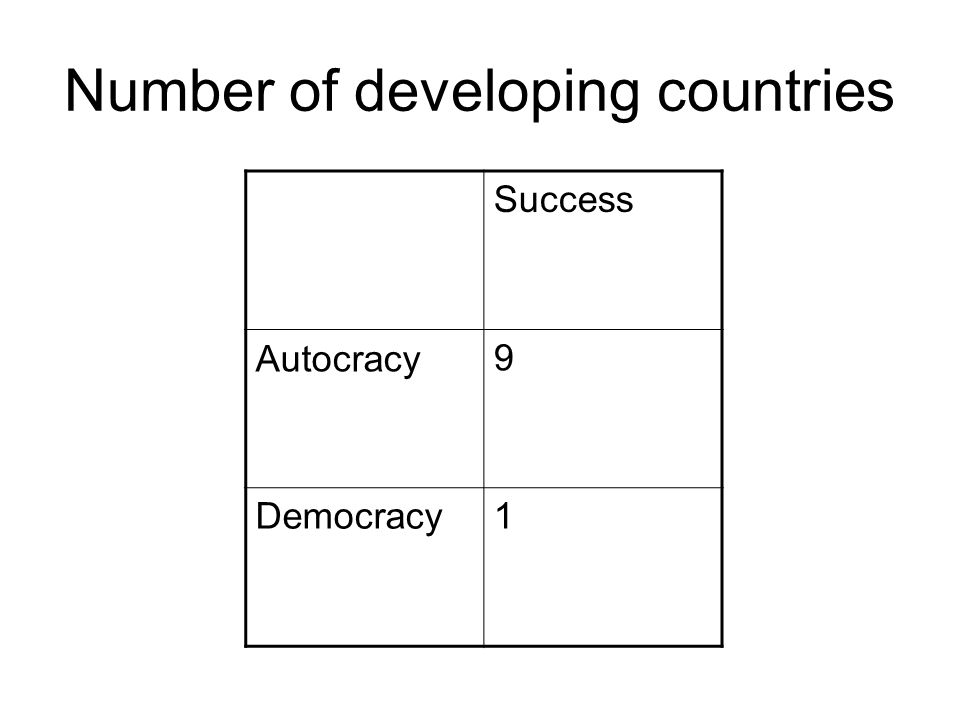 Number of developing countries Success Autocracy9 Democracy1