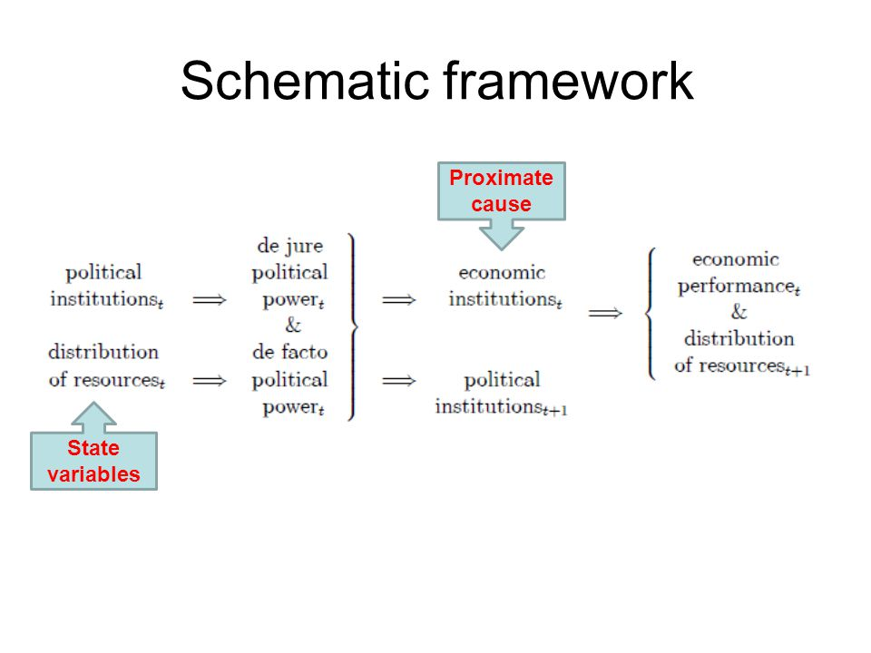Schematic framework State variables Proximate cause
