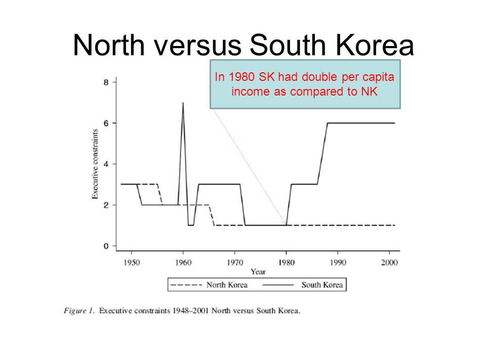 North versus South Korea In 1980 SK had double per capita income as compared to NK