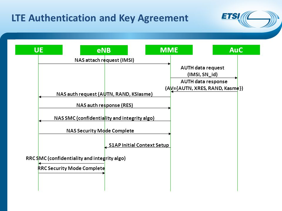LTE Authentication and Key Agreement UE eNB MME AuC NAS attach request (IMSI) AUTH data request (IMSI, SN_id) AUTH data response (AV={AUTN, XRES, RAND, Kasme}) NAS auth request (AUTN, RAND, KSIasme) NAS auth response (RES) NAS SMC (confidentiality and integrity algo) NAS Security Mode Complete RRC SMC (confidentiality and integrity algo) RRC Security Mode Complete S1AP Initial Context Setup