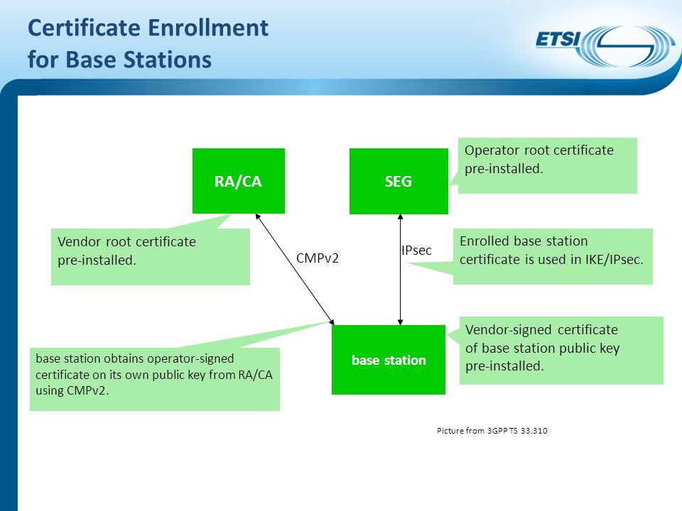Certificate Enrollment for Base Stations RA/CA base station base station obtains operator-signed certificate on its own public key from RA/CA using CM
