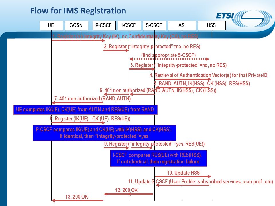 Flow for IMS Registration UEGGSNHSSS-CSCFP-CSCFI-CSCFAS 1.