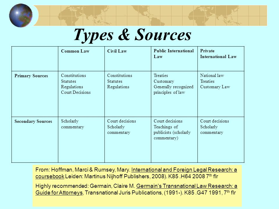 Types & Sources From: Hoffman, Marci & Rumsey, Mary.