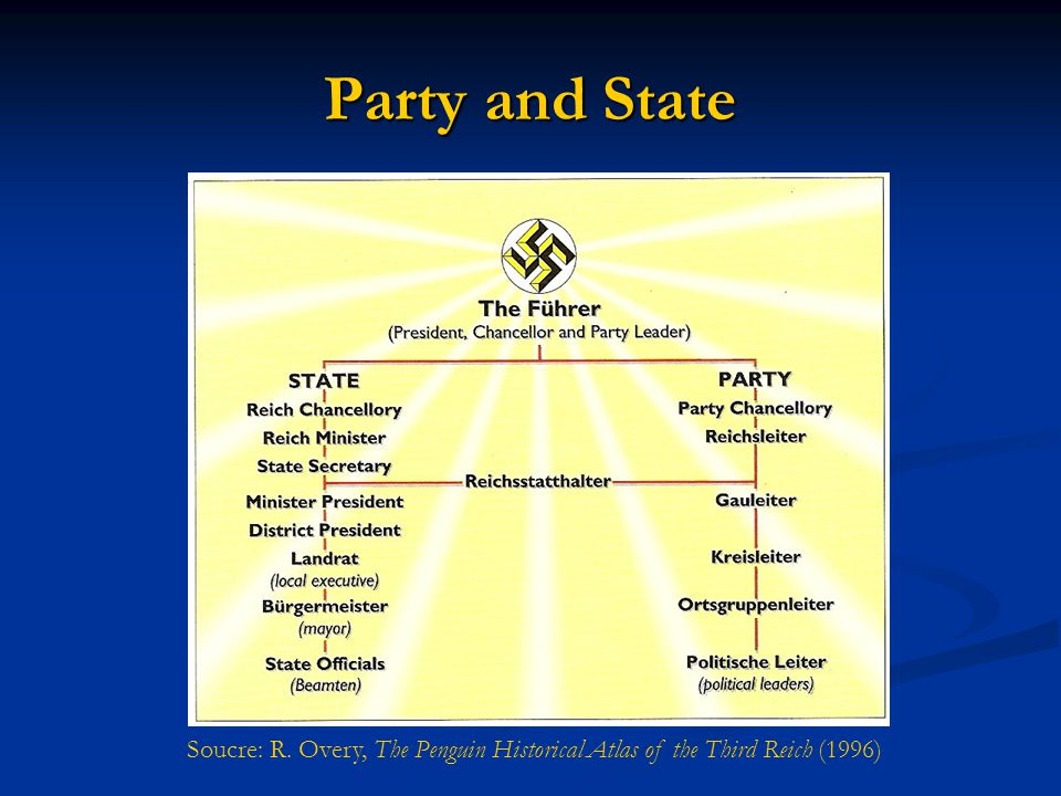 Party and State Soucre: R. Overy, The Penguin Historical Atlas of the Third Reich (1996)