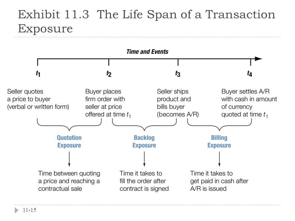 Exhibit 11.3 The Life Span of a Transaction Exposure 11-15