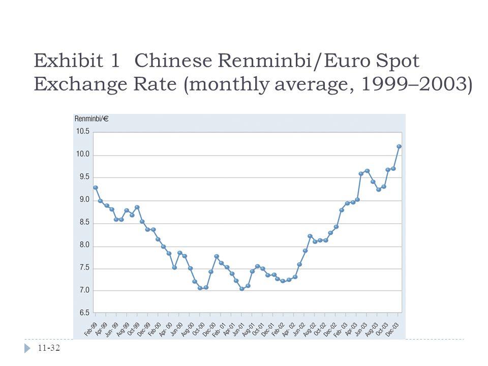 11-32 Exhibit 1 Chinese Renminbi/Euro Spot Exchange Rate (monthly average, 1999–2003)