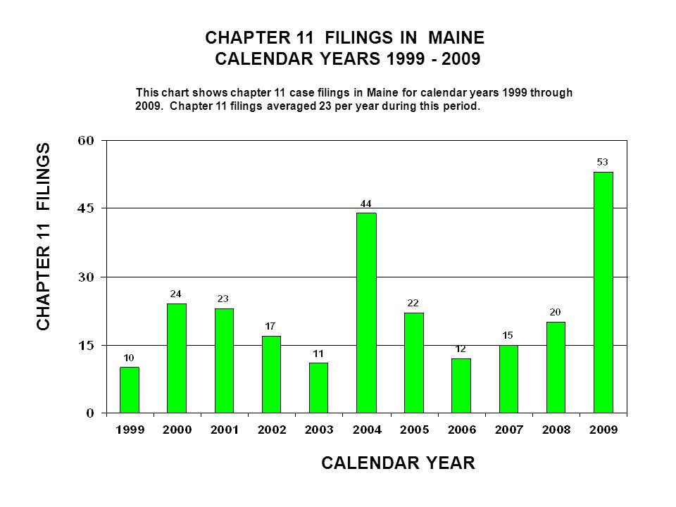 CHAPTER 11 FILINGS IN OHIO CALENDAR YEARS 1999 – 2009 CALENDAR YEAR CHAPTER 11 FILINGS This chart shows chapter 11 case filings in Ohio for calendar years 1999 through 2009.