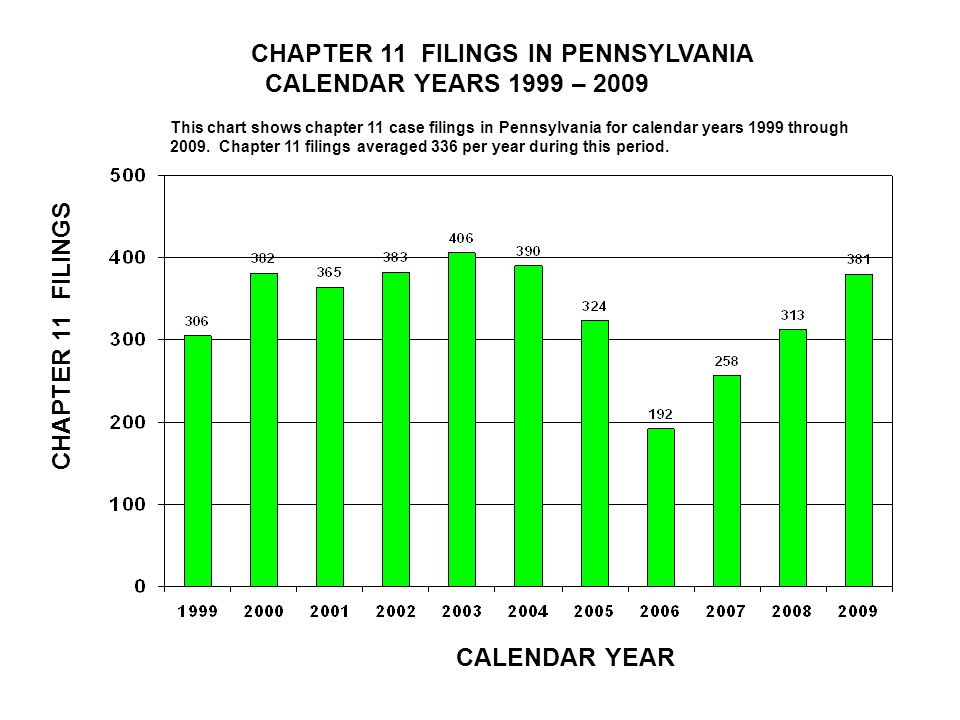 CHAPTER 11 FILINGS IN PENNSYLVANIA CALENDAR YEARS 1999 – 2009 CALENDAR YEAR CHAPTER 11 FILINGS This chart shows chapter 11 case filings in Pennsylvania for calendar years 1999 through 2009.