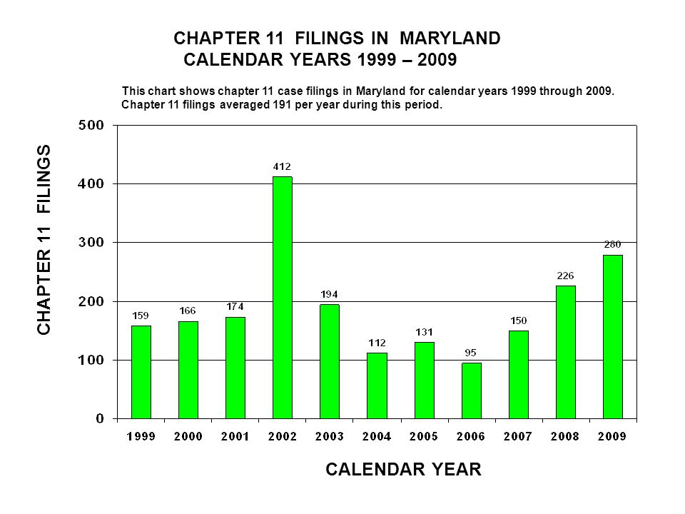 CHAPTER 11 FILINGS IN MARYLAND CALENDAR YEARS 1999 – 2009 CALENDAR YEAR CHAPTER 11 FILINGS This chart shows chapter 11 case filings in Maryland for calendar years 1999 through 2009.