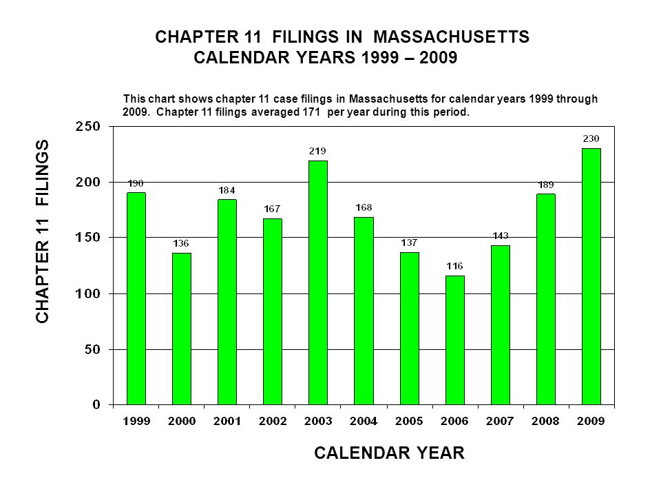 CHAPTER 11 FILINGS IN MASSACHUSETTS CALENDAR YEARS 1999 – 2009 CALENDAR YEAR CHAPTER 11 FILINGS This chart shows chapter 11 case filings in Massachusetts for calendar years 1999 through 2009.