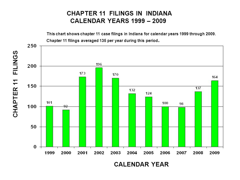 CHAPTER 11 FILINGS IN INDIANA CALENDAR YEARS 1999 – 2009 CALENDAR YEAR CHAPTER 11 FILINGS This chart shows chapter 11 case filings in Indiana for calendar years 1999 through 2009.