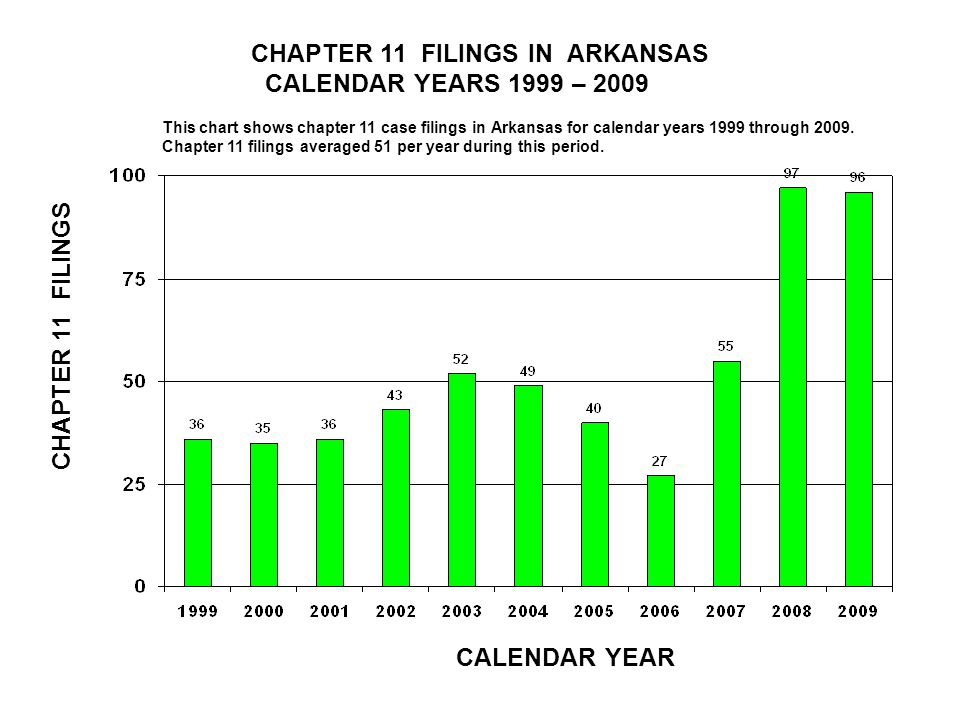 CHAPTER 11 FILINGS IN ARKANSAS CALENDAR YEARS 1999 – 2009 CALENDAR YEAR CHAPTER 11 FILINGS This chart shows chapter 11 case filings in Arkansas for calendar years 1999 through 2009.