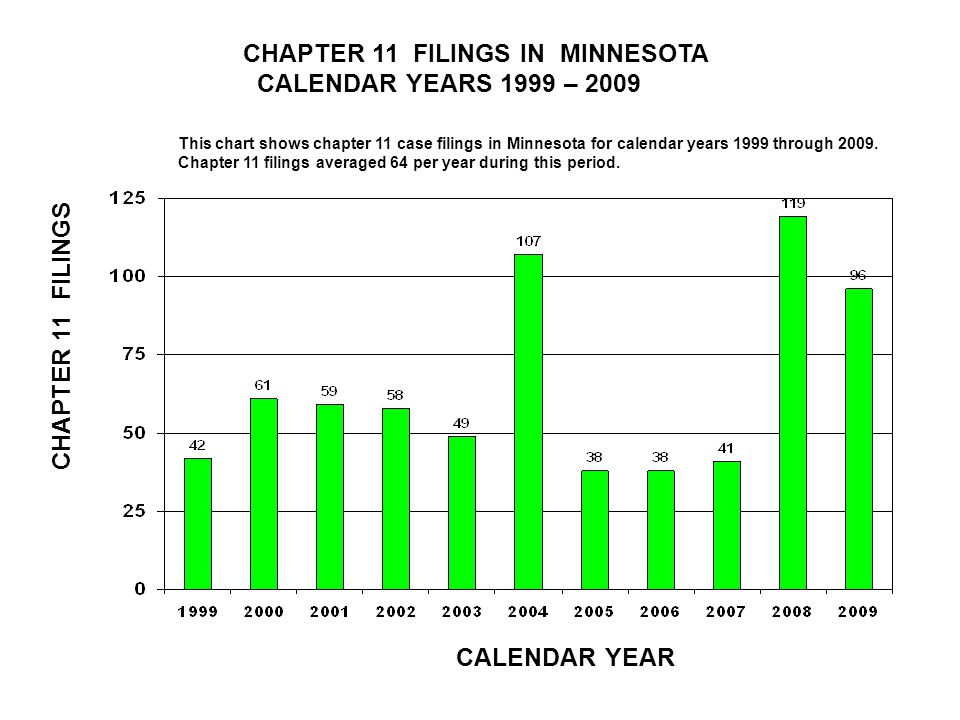 CHAPTER 11 FILINGS IN MINNESOTA CALENDAR YEARS 1999 – 2009 CALENDAR YEAR CHAPTER 11 FILINGS This chart shows chapter 11 case filings in Minnesota for calendar years 1999 through 2009.