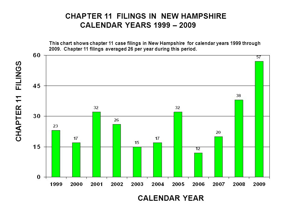 CHAPTER 11 FILINGS IN NEW HAMPSHIRE CALENDAR YEARS 1999 – 2009 CALENDAR YEAR CHAPTER 11 FILINGS This chart shows chapter 11 case filings in New Hampshire for calendar years 1999 through 2009.