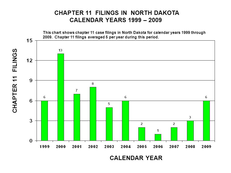 CHAPTER 11 FILINGS IN NORTH DAKOTA CALENDAR YEARS 1999 – 2009 CALENDAR YEAR CHAPTER 11 FILINGS This chart shows chapter 11 case filings in North Dakota for calendar years 1999 through 2009.