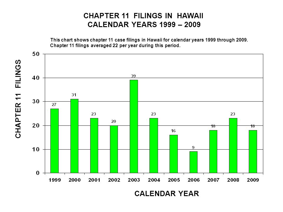 CHAPTER 11 FILINGS IN HAWAII CALENDAR YEARS 1999 – 2009 CALENDAR YEAR CHAPTER 11 FILINGS This chart shows chapter 11 case filings in Hawaii for calendar years 1999 through 2009.