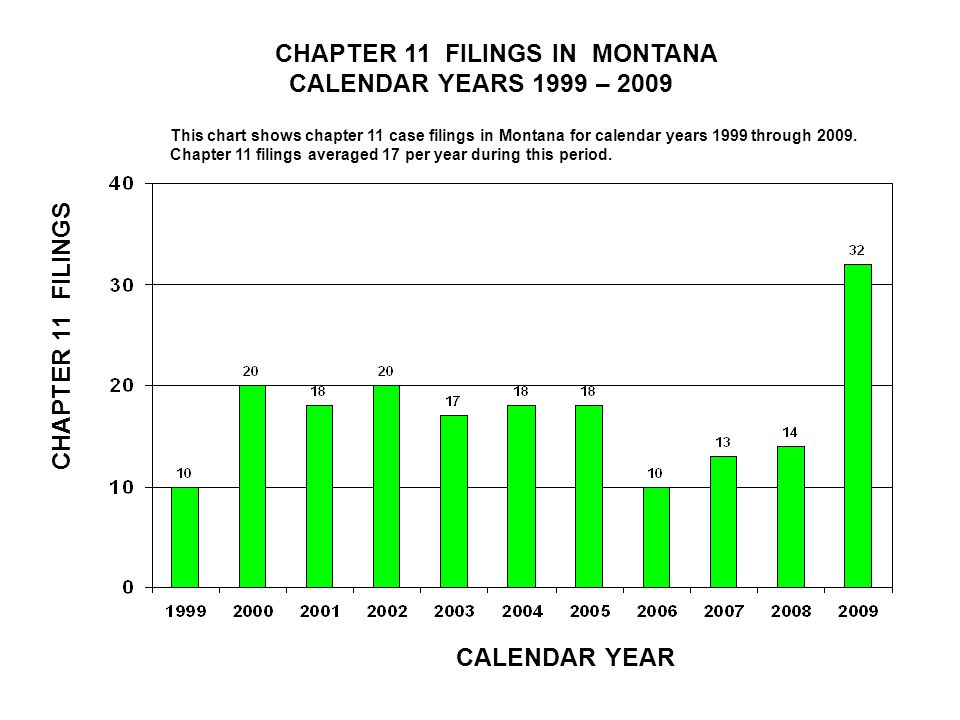 CHAPTER 11 FILINGS IN MONTANA CALENDAR YEARS 1999 – 2009 CALENDAR YEAR CHAPTER 11 FILINGS This chart shows chapter 11 case filings in Montana for calendar years 1999 through 2009.