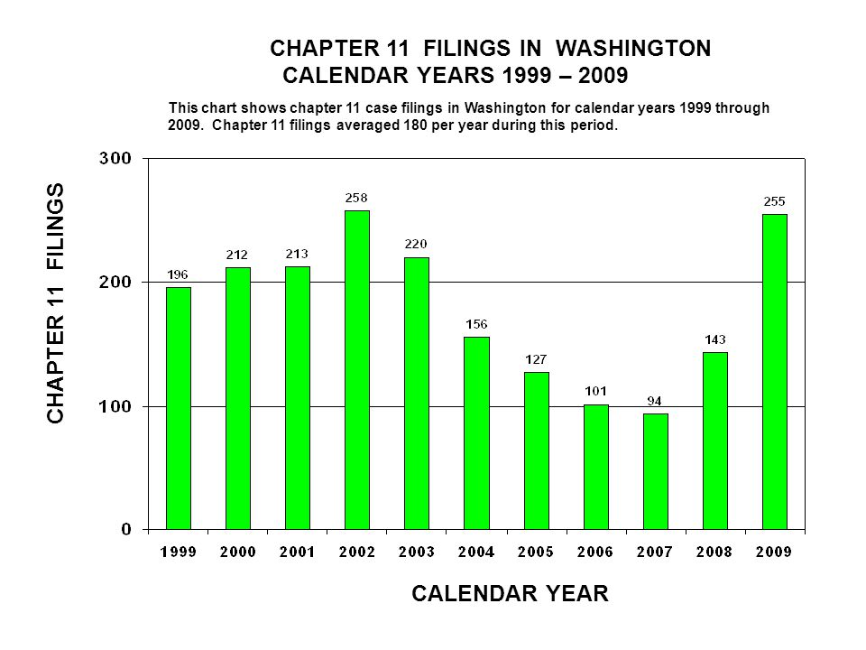 CHAPTER 11 FILINGS IN WASHINGTON CALENDAR YEARS 1999 – 2009 CALENDAR YEAR CHAPTER 11 FILINGS This chart shows chapter 11 case filings in Washington for calendar years 1999 through 2009.