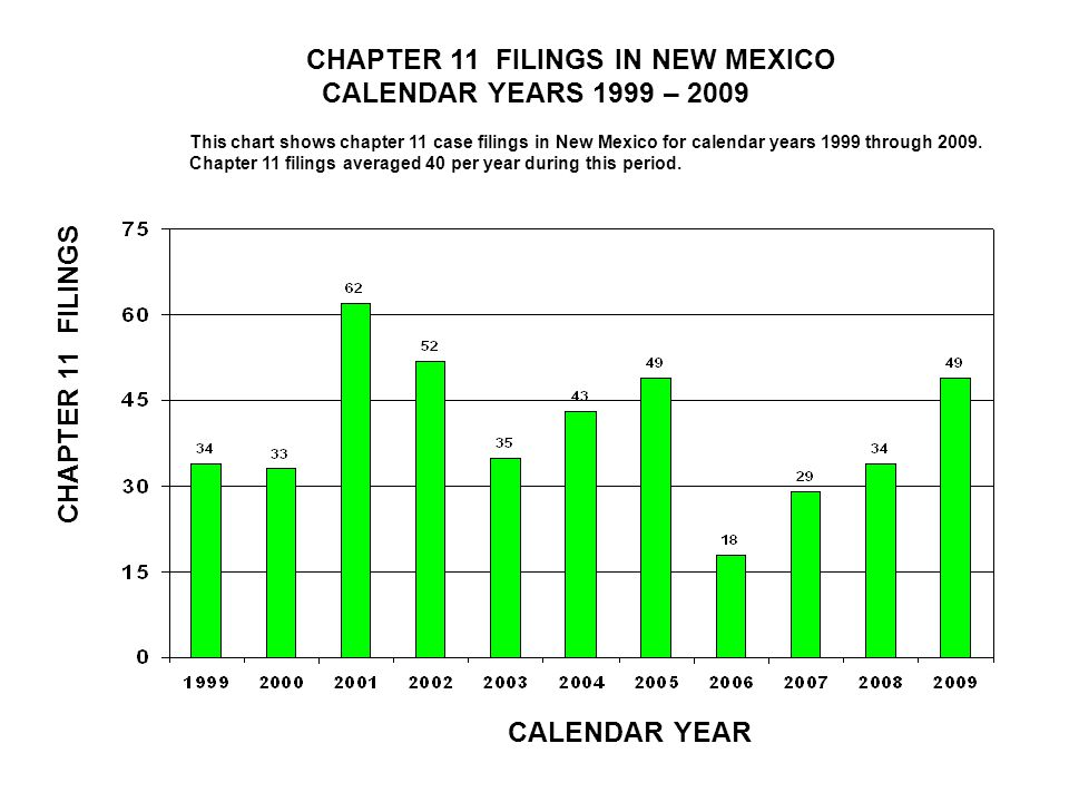 CHAPTER 11 FILINGS IN NEW MEXICO CALENDAR YEARS 1999 – 2009 CALENDAR YEAR CHAPTER 11 FILINGS This chart shows chapter 11 case filings in New Mexico for calendar years 1999 through 2009.