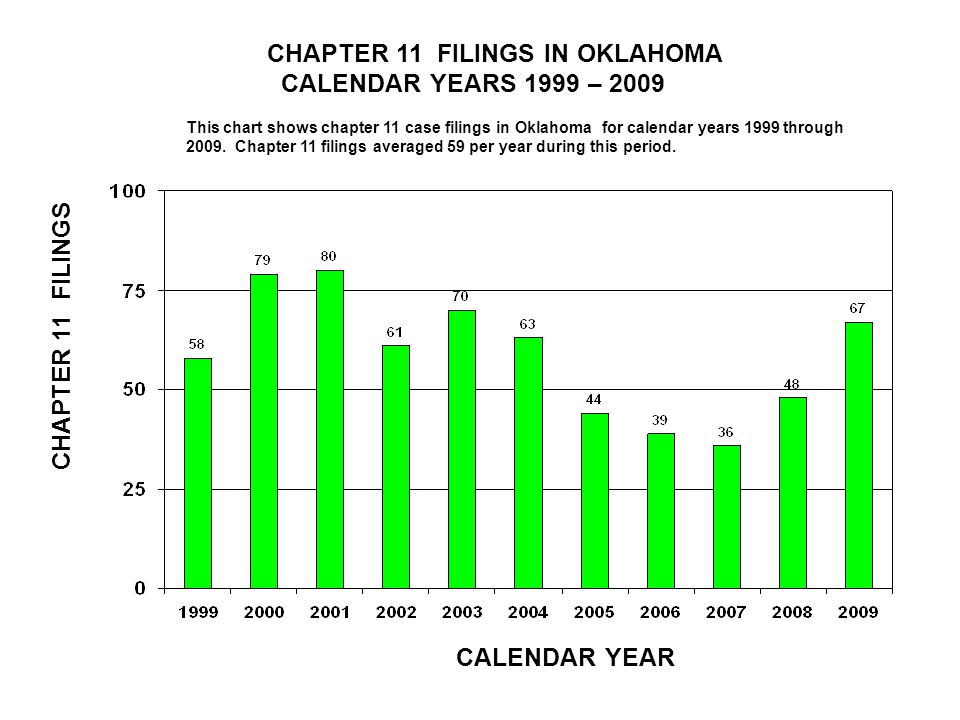 CHAPTER 11 FILINGS IN OKLAHOMA CALENDAR YEARS 1999 – 2009 CALENDAR YEAR CHAPTER 11 FILINGS This chart shows chapter 11 case filings in Oklahoma for calendar years 1999 through 2009.