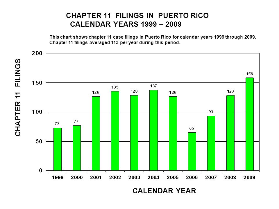 CHAPTER 11 FILINGS IN CONNECTICUT CALENDAR YEARS 1999 – 2009 CALENDAR YEAR CHAPTER 11 FILINGS This chart shows chapter 11 case filings in Connecticut for calendar years 1999 through 2009.