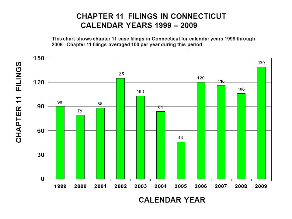 CHAPTER 11 FILINGS IN LOUISIANA CALENDAR YEARS 1999 – 2009 CALENDAR YEAR CHAPTER 11 FILINGS This chart shows chapter 11 case filings in Louisiana for calendar years 1999 through 2009.