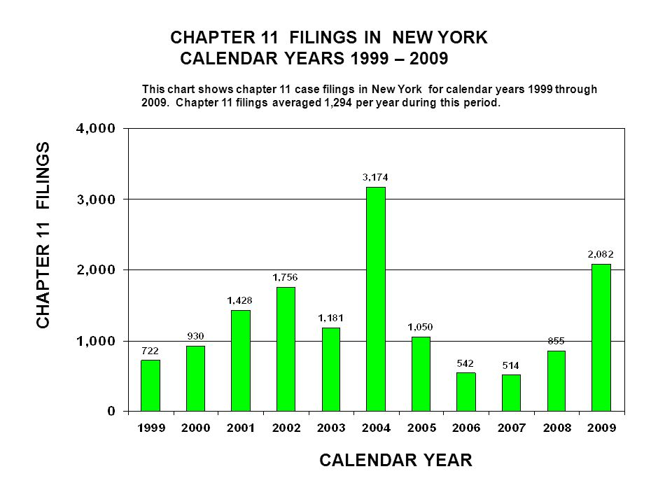 CHAPTER 11 FILINGS IN NEW YORK CALENDAR YEARS 1999 – 2009 CALENDAR YEAR CHAPTER 11 FILINGS This chart shows chapter 11 case filings in New York for calendar years 1999 through 2009.