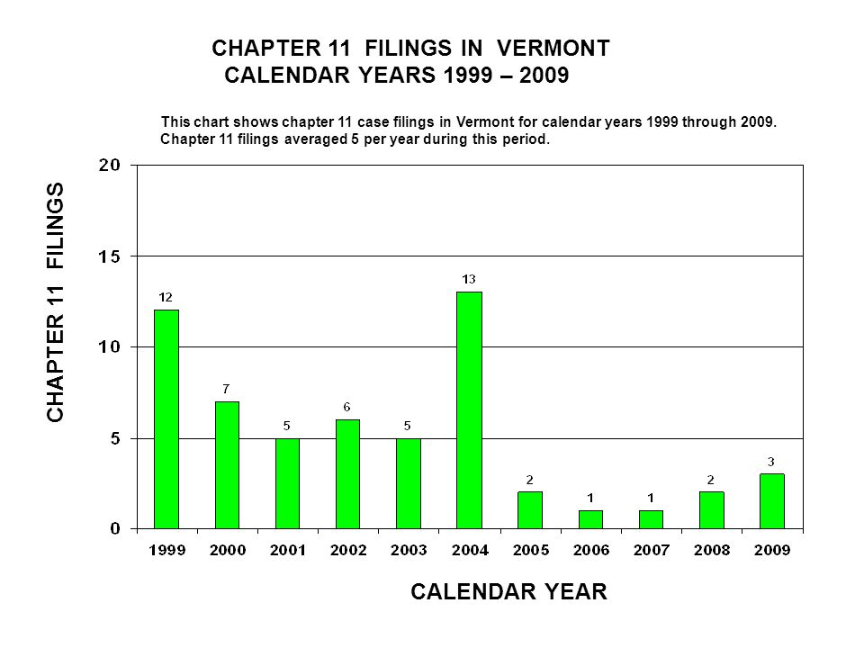 CHAPTER 11 FILINGS IN TEXAS CALENDAR YEARS 1999 – 2009 CALENDAR YEAR CHAPTER 11 FILINGS This chart shows chapter 11 case filings in Texas for calendar years 1999 through 2009.