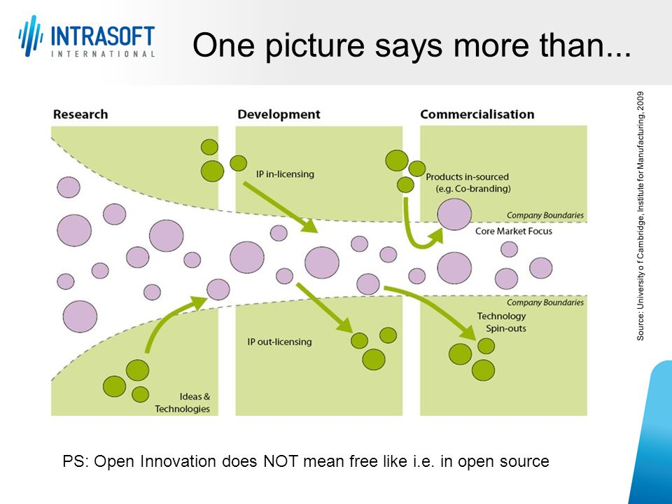 One picture says more than... Source: University o f Cambridge, Institute for Manufacturing, 2009 PS: Open Innovation does NOT mean free like i.e. in