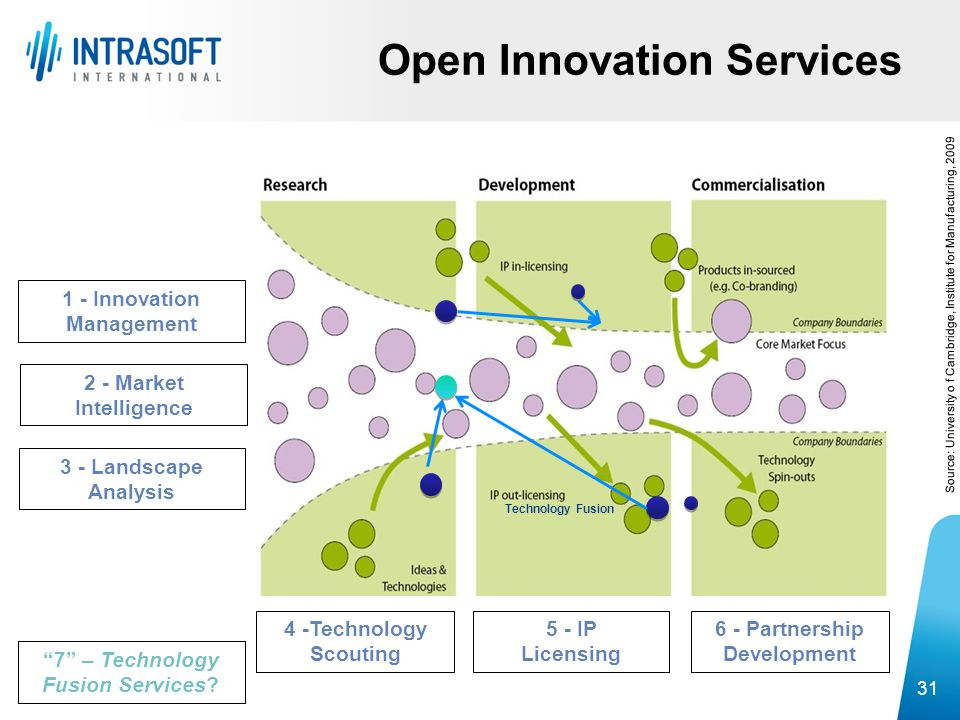 Open Innovation Services 31 6 - Partnership Development Source: University o f Cambridge, Institute for Manufacturing, 2009 4 -Technology Scouting 3 -