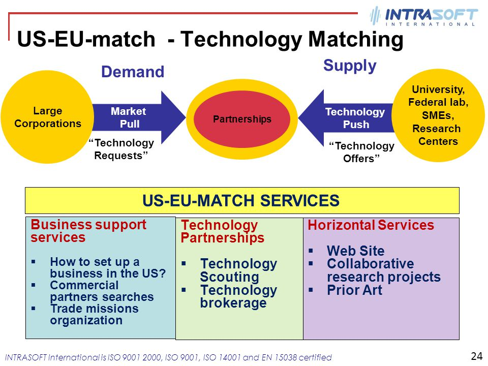 Member of INTRACOM HOLDINGS INTRASOFT International is ISO 9001 2000, ISO 9001, ISO 14001 and EN 15038 certified US-EU-match - Technology Matching Par