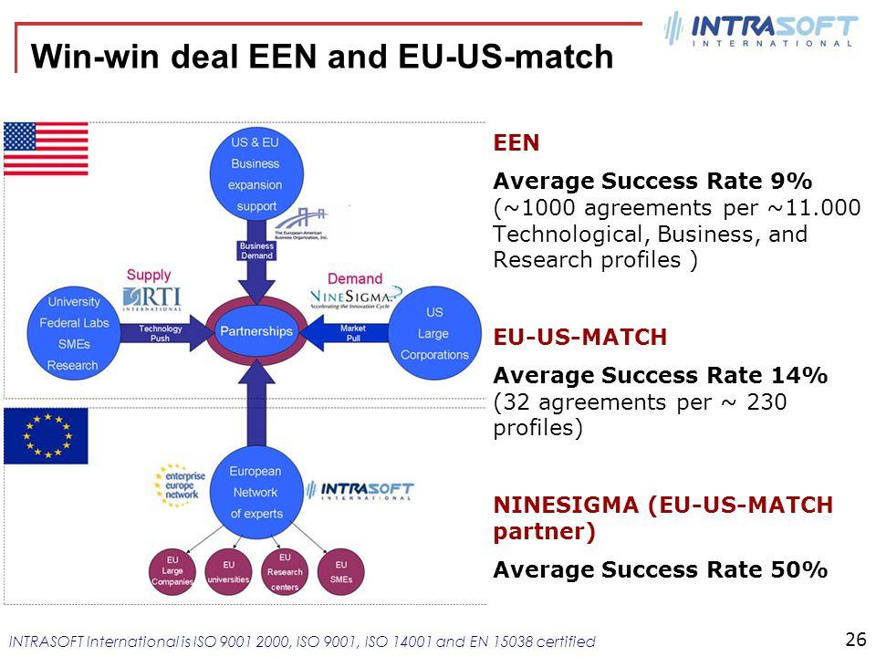 Member of INTRACOM HOLDINGS INTRASOFT International is ISO 9001 2000, ISO 9001, ISO 14001 and EN 15038 certified Win-win deal EEN and EU-US-match EEN