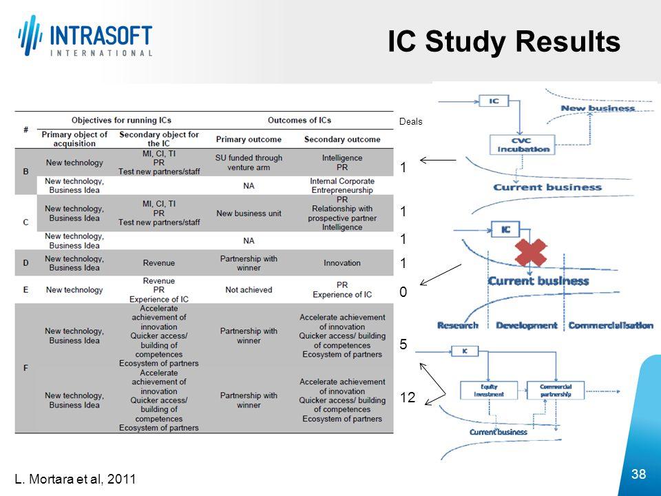 IC Study Results 38 L. Mortara et al, 2011 1 0 5 12 Deals