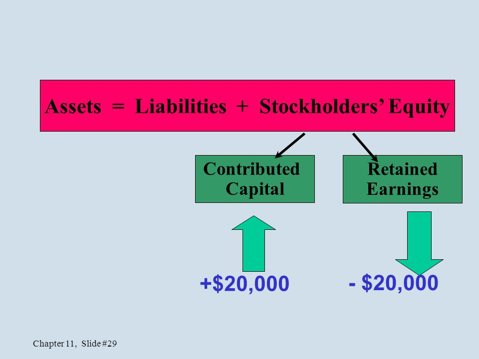 Chapter 11, Slide #29 Assets = Liabilities + Stockholders' Equity Contributed Capital Retained Earnings +$20,000 - $20,000