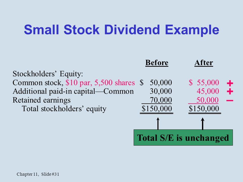 Chapter 11, Slide #31 Stockholders' Equity: Common stock, $10 par, 5,500 shares $ 50,000 $ 55,000 Additional paid-in capital—Common 30,000 45,000 Reta