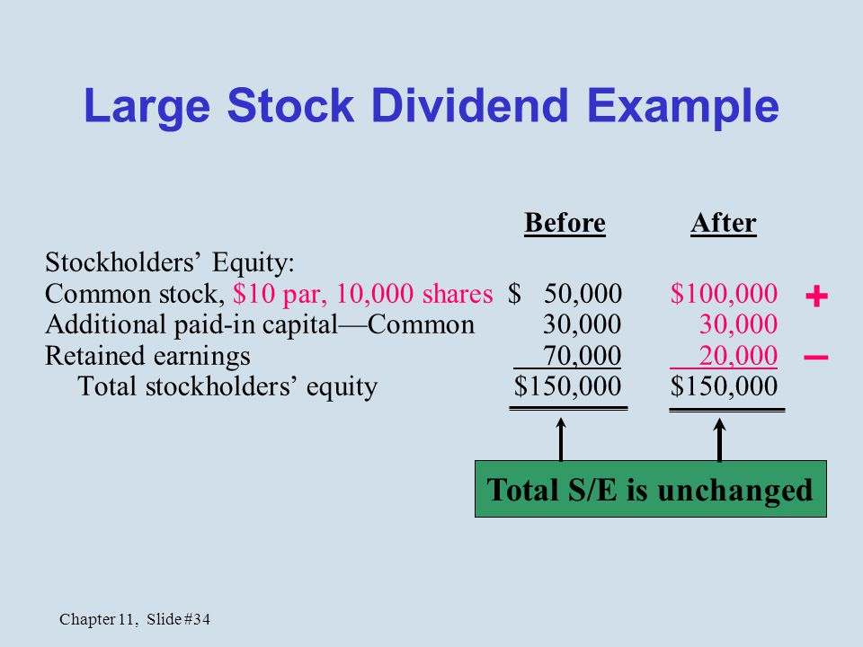 Chapter 11, Slide #34 Stockholders' Equity: Common stock, $10 par, 10,000 shares $ 50,000 $100,000 Additional paid-in capital—Common 30,000 30,000 Ret