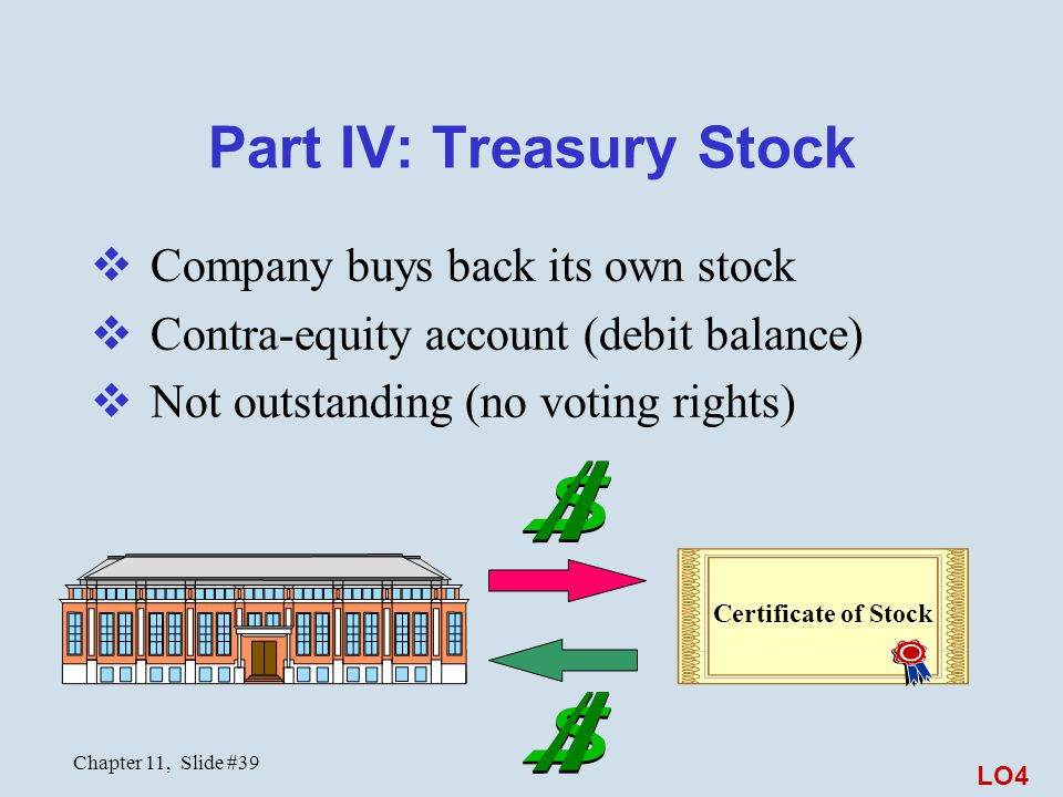 Chapter 11, Slide #39 Part IV: Treasury Stock  Company buys back its own stock  Contra-equity account (debit balance)  Not outstanding (no voting r