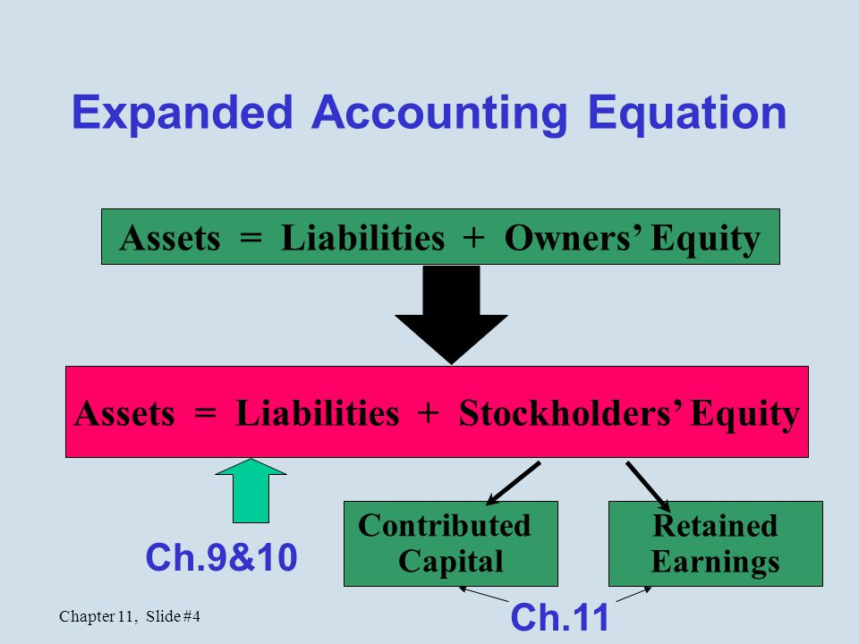 Chapter 11, Slide #15 Retained Earnings  Net income retained in the business (not paid out as dividends) since its inception  Reinvested in a variety of assets (not necessarily liquid)