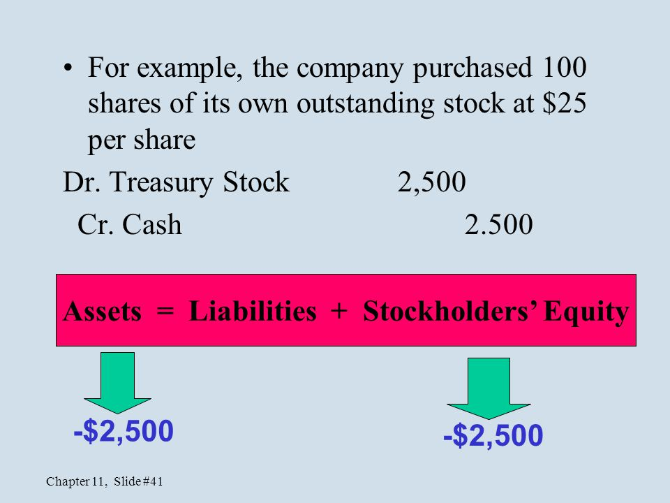 Chapter 11, Slide #41 For example, the company purchased 100 shares of its own outstanding stock at $25 per share Dr. Treasury Stock 2,500 Cr. Cash 2.