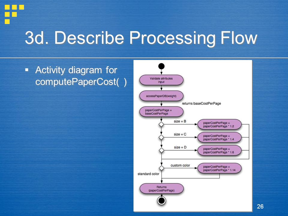 26 3d. Describe Processing Flow  Activity diagram for computePaperCost( )